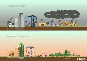 emissieloos bouwen zonder NOx uitstoot ORGA